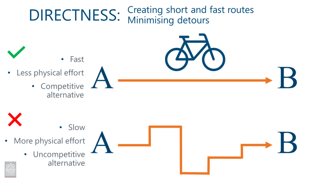 Designing Bicycle Infrastructure - Directness